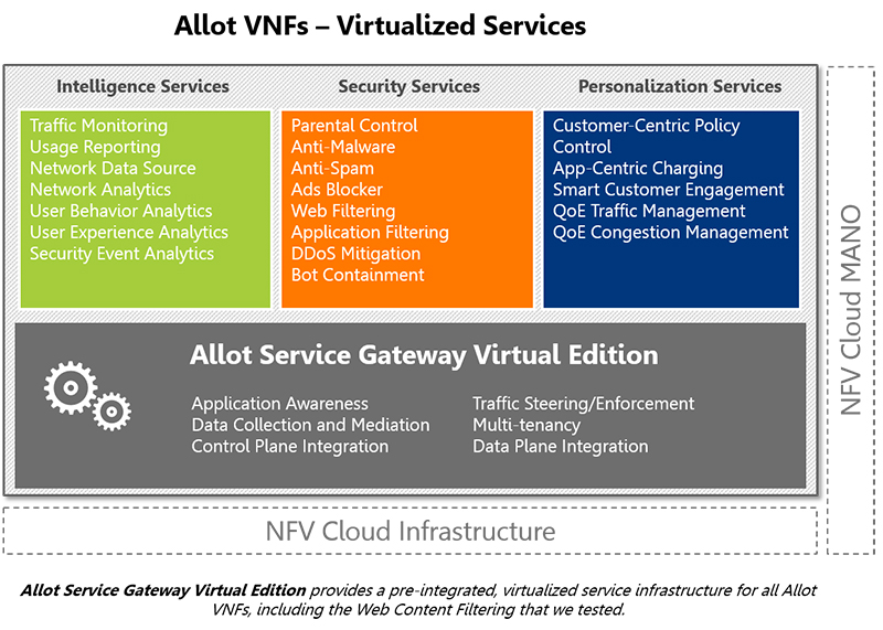 Allot VNFs - Virtualized Services