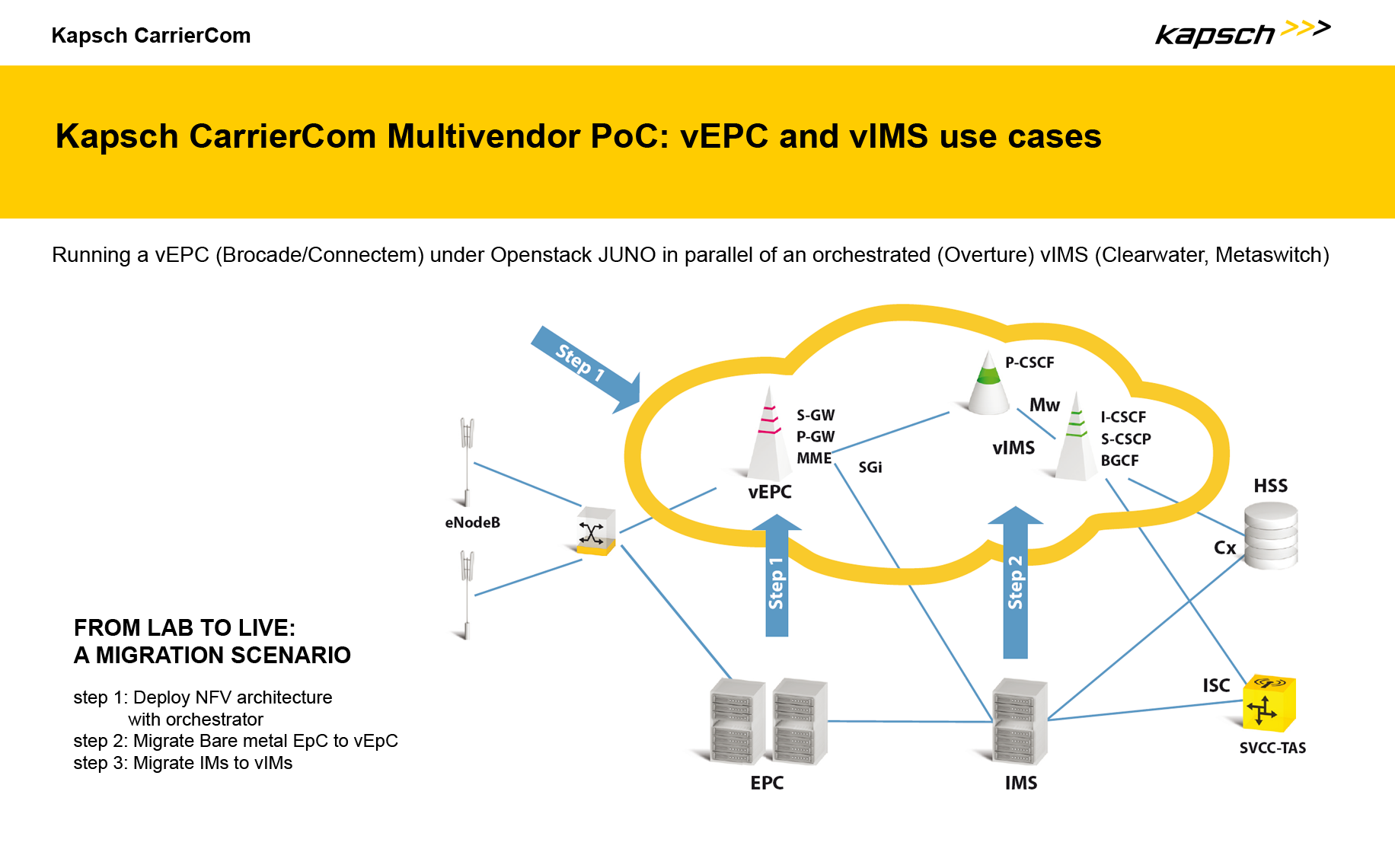 KCC Multivendor PoC Solution Diagram