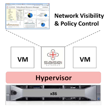 Network Visibility Policy Control