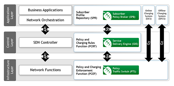 Sandvine's Policy and Charging Control elements interwork with SDN architecture