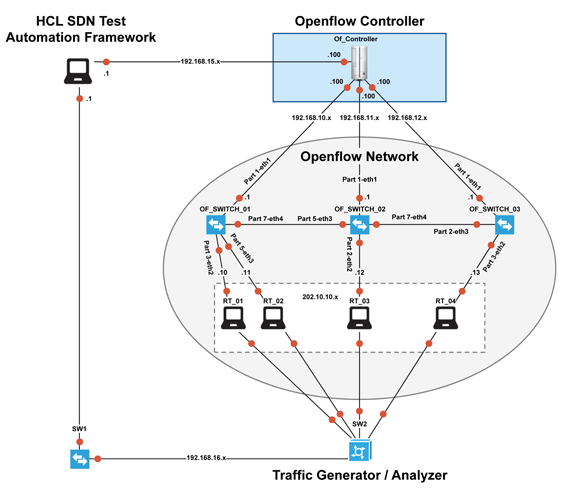 SDN Test Automation