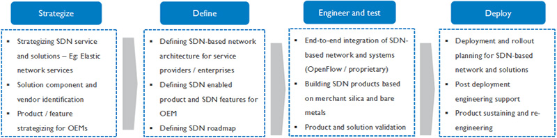 SDN service offerings