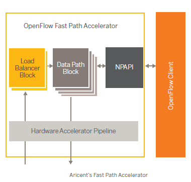 Aricent's Fast Path Accelerator