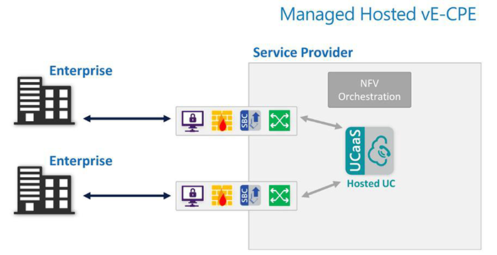 Managed Hosted vE-CPE