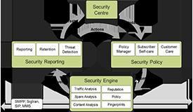 AdaptiveMobile Messaging Security
