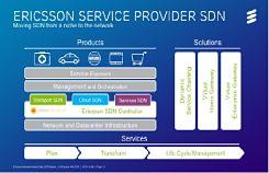 Ericsson Service Provider SDN