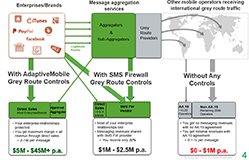 AdaptiveMobile Messaging Revenue Protection