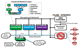 Dynamic Virtual Networks - Data Center