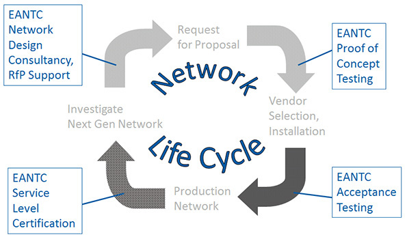 Network Life Cycle