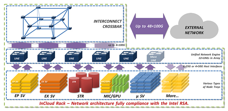 Network Architecture for InCloud Rack