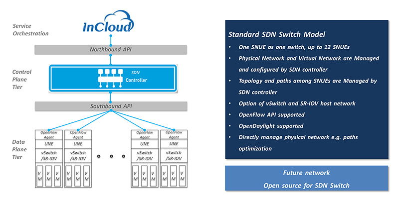SDN Switch
