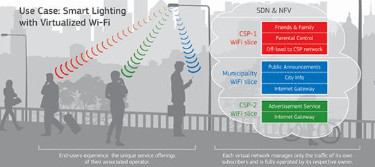 Virtualized Wi-Fi