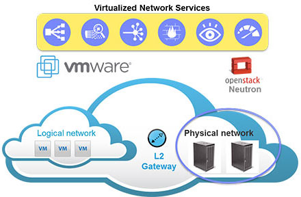 Virtualized Network Services