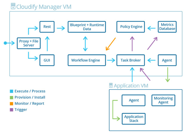 Cloudify Manager VM
