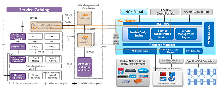 NFV MANO Functionality