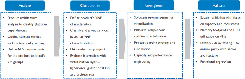 NFV service offerings