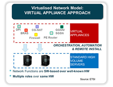 Virtualised Network Model: VIRTUAL APPLIANCE APPROACH