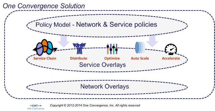 Network Virtualization and Service Delivery Platform