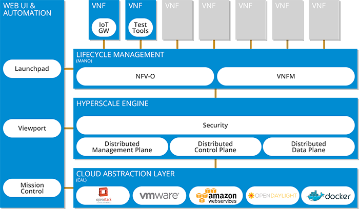 RIFT.ware Open Source NFV Platform