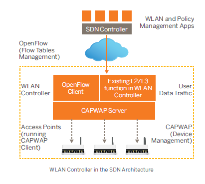 WLAN Controller in the SDN Architecture